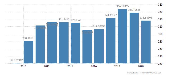 thailand export value index 2000  100 wb data