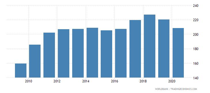 thailand export volume index 2000  100 wb data