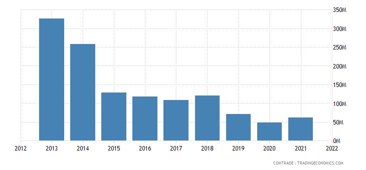 thailand exports algeria