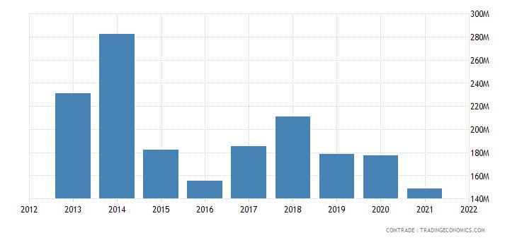 thailand exports angola
