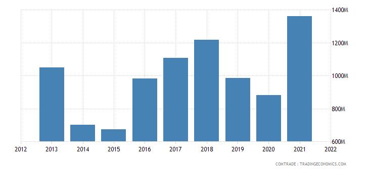 thailand exports argentina