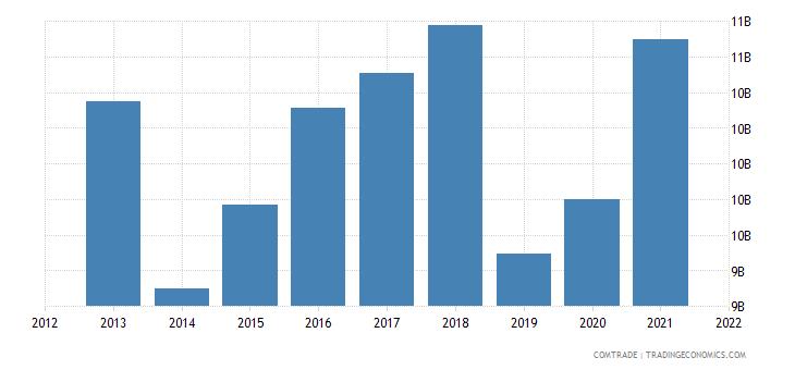 thailand exports australia