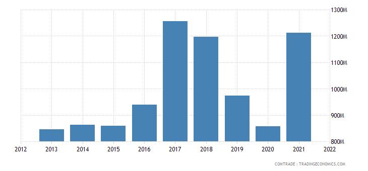 thailand exports bangladesh