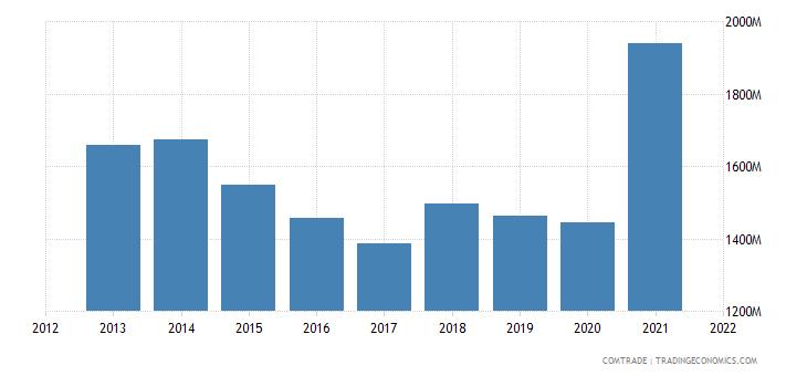thailand exports belgium