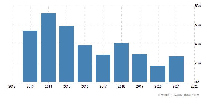 thailand exports bolivia