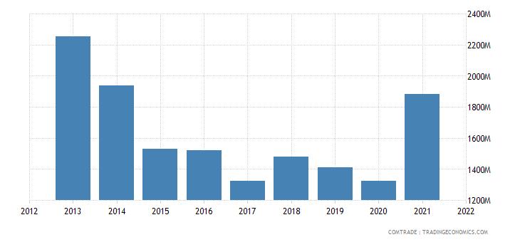 thailand exports brazil