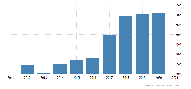 thailand exports bulgaria