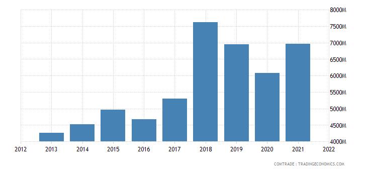 thailand exports cambodia