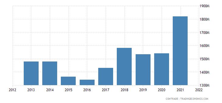 thailand exports canada