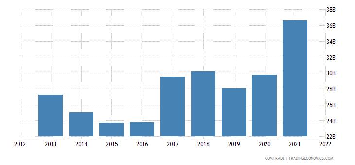 thailand exports china