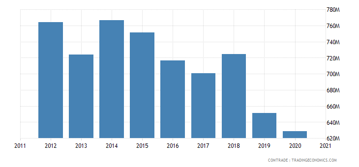 thailand exports czech republic
