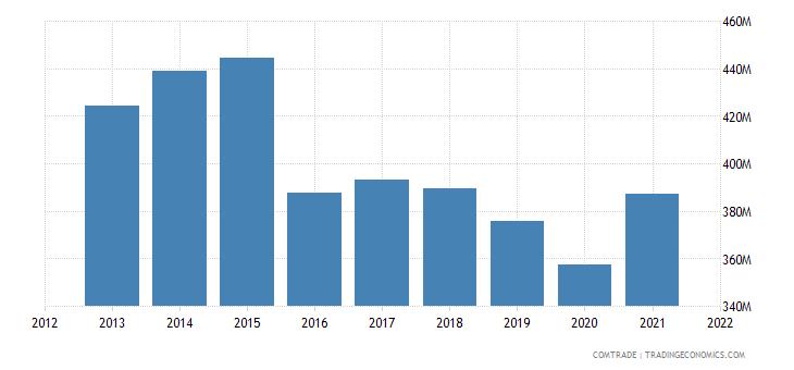 thailand exports denmark