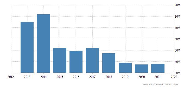 thailand exports estonia
