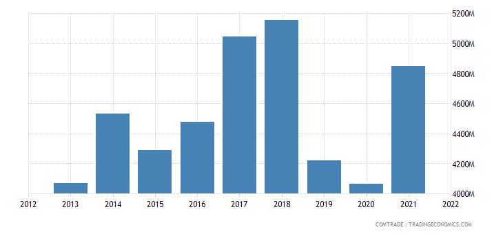thailand exports germany