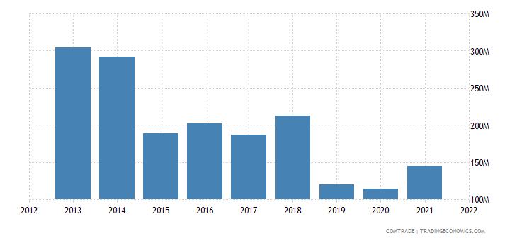 thailand exports ghana