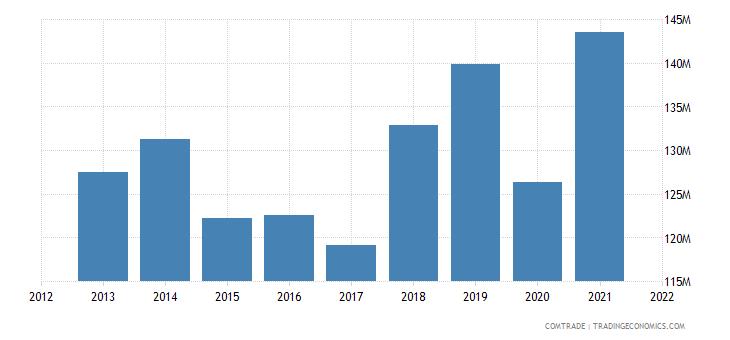 thailand exports greece