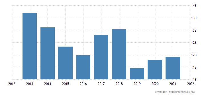 thailand exports hong kong