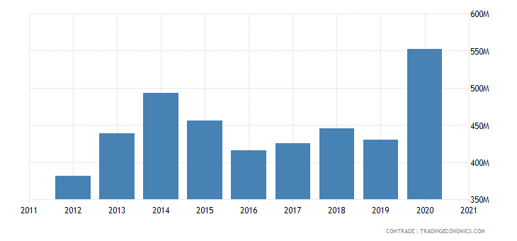 thailand exports hungary