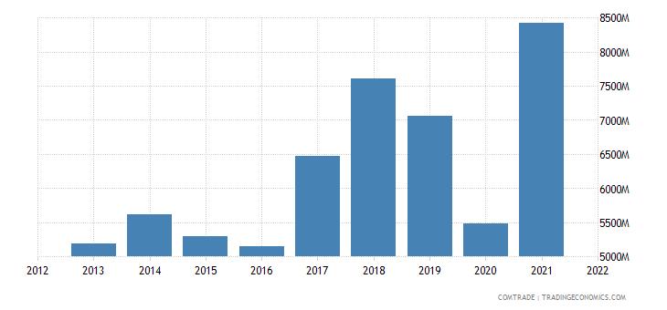 thailand exports india