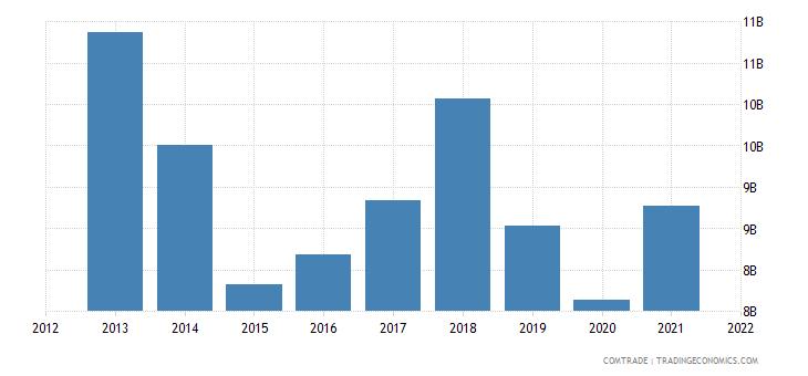 thailand exports indonesia