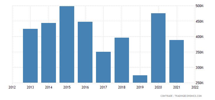 thailand exports ireland