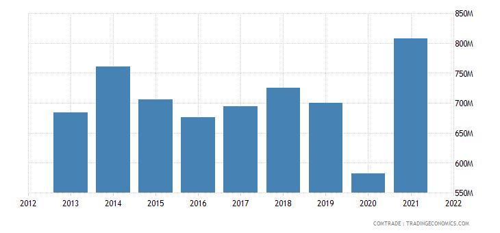 thailand exports israel