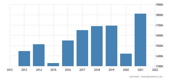 thailand exports italy