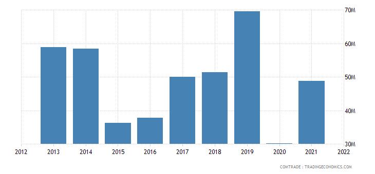 thailand exports kazakhstan