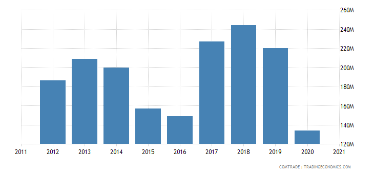 thailand exports kenya