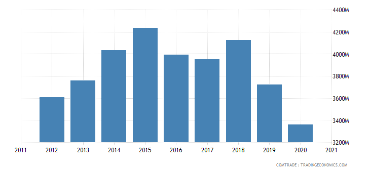 thailand exports laos
