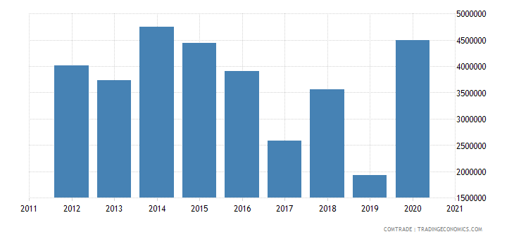 thailand exports macedonia