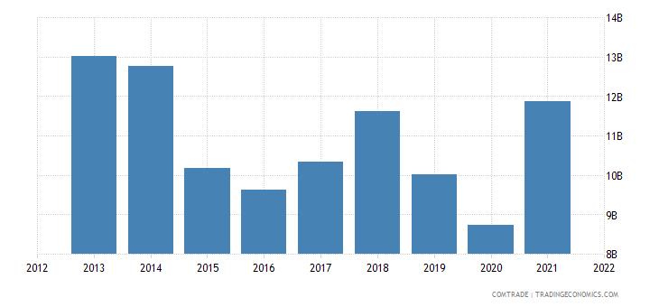 thailand exports malaysia