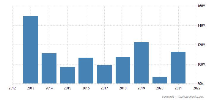 thailand exports morocco