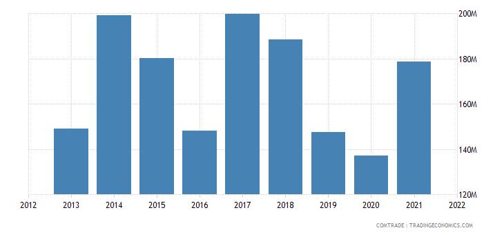 thailand exports mozambique