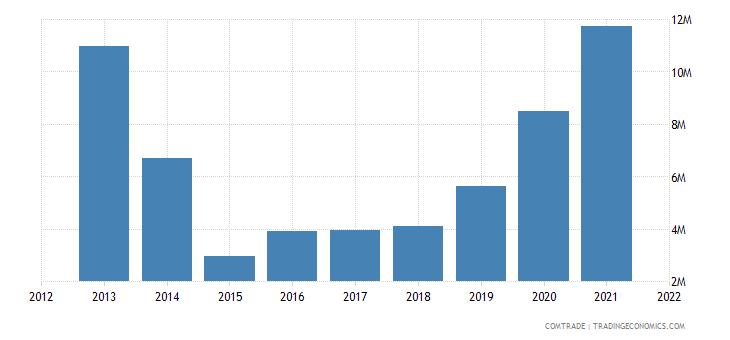 thailand exports namibia
