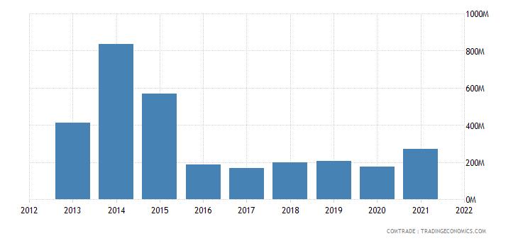thailand exports nigeria