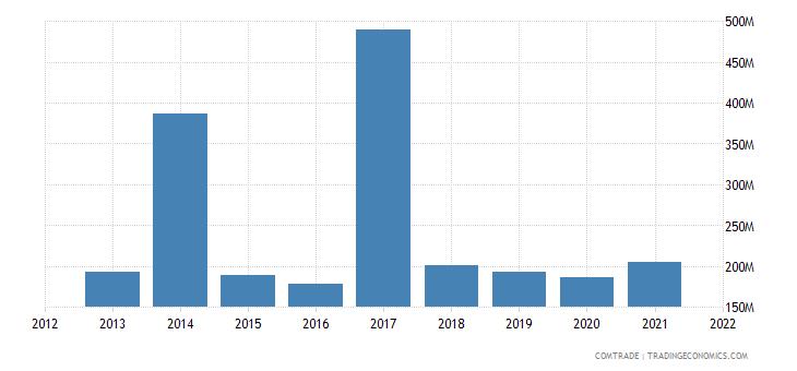 thailand exports norway