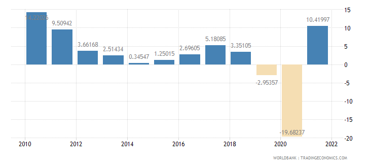 thailand exports of goods and services annual percent growth wb data