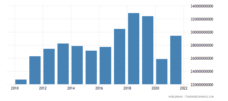 thailand exports of goods and services bop us dollar wb data