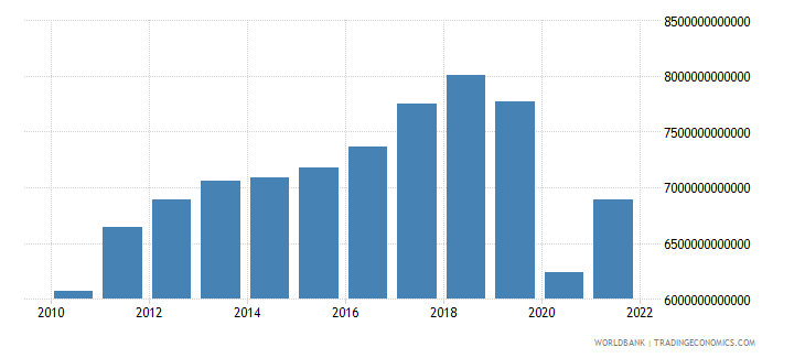thailand exports of goods and services constant lcu wb data