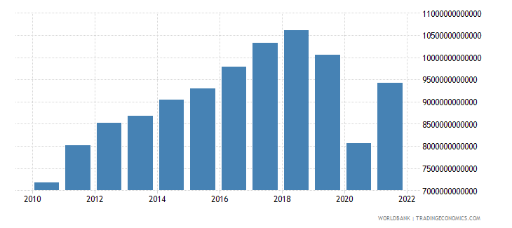 thailand exports of goods and services current lcu wb data