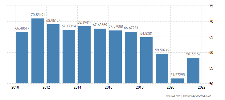 thailand exports of goods and services percent of gdp wb data