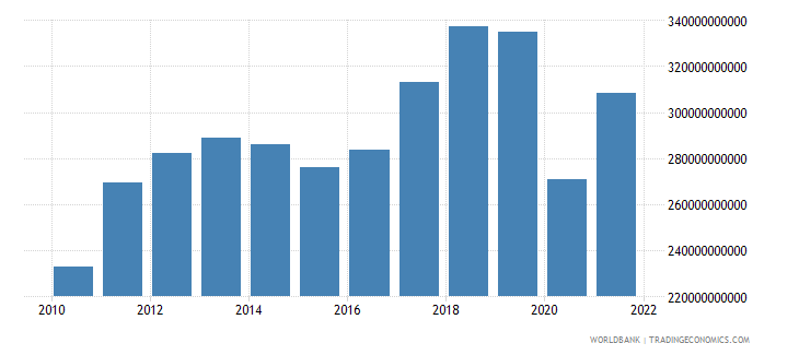 thailand exports of goods services and income bop us dollar wb data