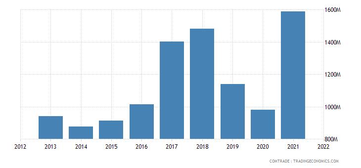 thailand exports pakistan