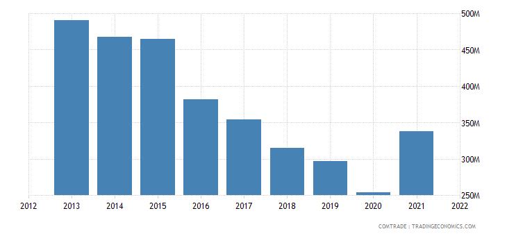 thailand exports peru