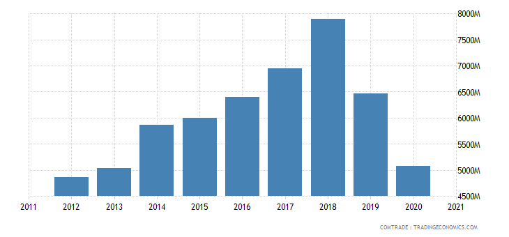 thailand exports philippines