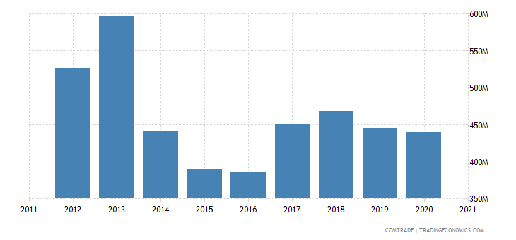 thailand exports poland