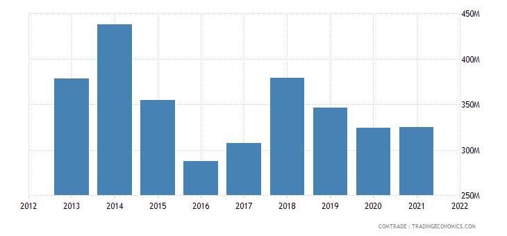 thailand exports qatar
