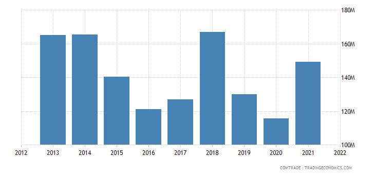 thailand exports slovakia