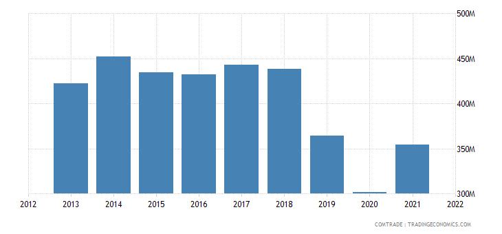thailand exports sri lanka